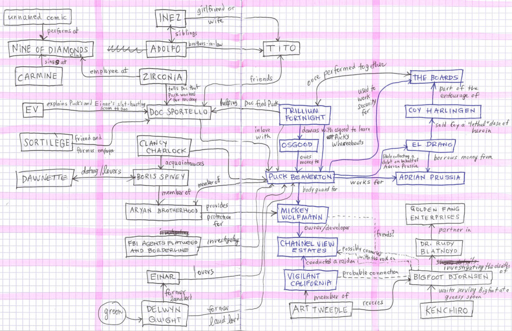 An advanced sketch of a diagram for Inherent Vice Diagrammed.